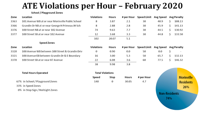 ATE violations per hour February 2020