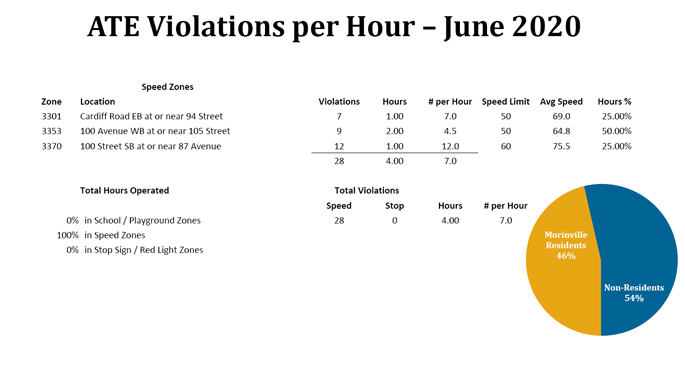ATE Violations - June 2020