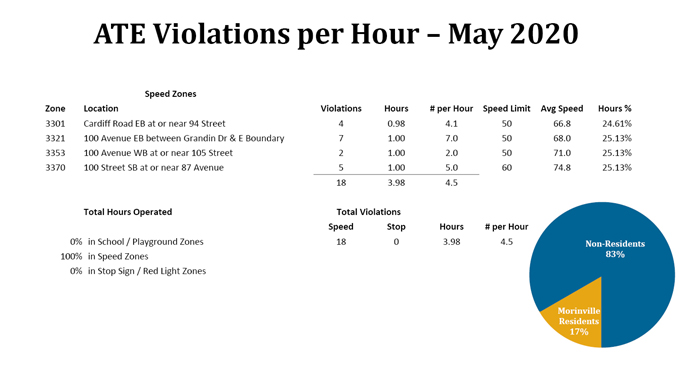 ATE Violations - May 2020
